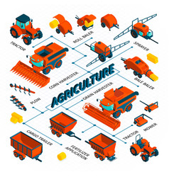 Agriculture isometric flowchart vector