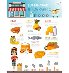 Supermarket Food Infographic Poster vector image