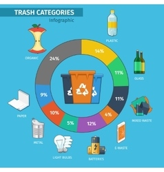 Recycling bins and trash categories infographic vector image