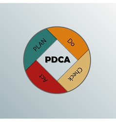 PDCA infographic vector image vector image