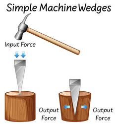 Science simple machine wedges diagrams vector