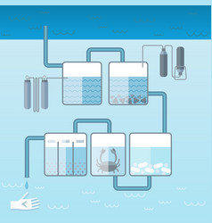 Flat water cleaning system template vector