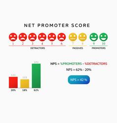 nps net promoter score chart vector image