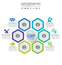 gmp-good manufacturing practice 6 heading of vector image