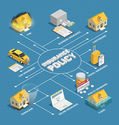 Insurance policy isometric flowchart poster vector