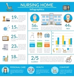 Nursing Home Infographics vector