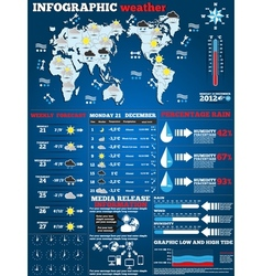 INFOGRAPHIC WATHER vector image vector image
