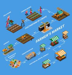 Farmers market flowchart concept vector
