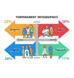 Temperament types infographics vector