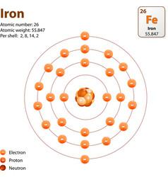 atom Iron vector image