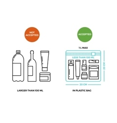 Airport rules for liquids on luggage vector