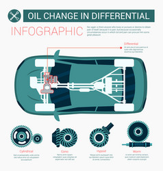 flat banner oil change in differential infographic vector image