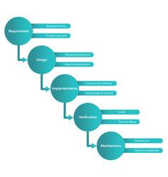 Waterfall methodology framework software vector