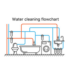 water cleaning flowchart purification scheme vector image