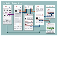 Web Store Checkout Process Framework Diagram vector image