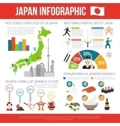 Japan Infographic Set vector