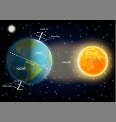 Day and night cycle diagram vector