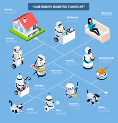 Home robots isometric flowchart vector