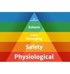 maslow pyramid with five levels hierarchy needs vector image