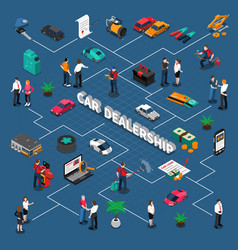 Car dealership isometric flowchart vector