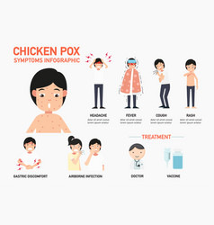 Chicken pox symptoms infographic vector