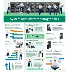System Administrator Infographics vector
