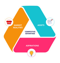 Competitive advantage assets aspirations market vector