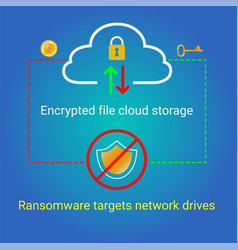 Ransomware targets network drives vector
