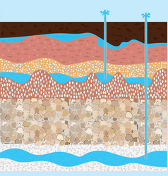 Soil layers and extract water vector
