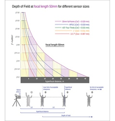 Useful graph for sharper images -focal length 50mm vector image