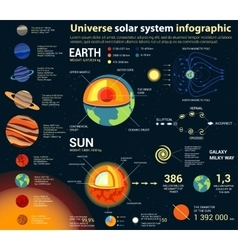 Universe and solar system astronomy infographic vector image