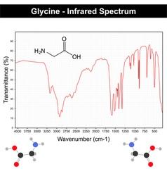 Infrared spectrum vector