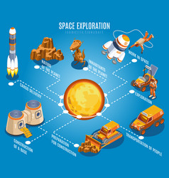 Space exploration isometric flowchart vector