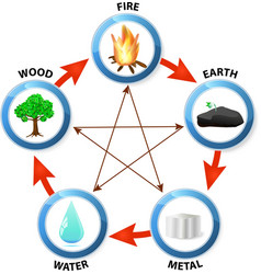 Feng Shui destructive cycle vector