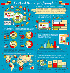 Fast food delivery infographic vector