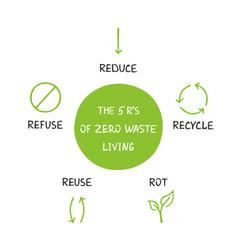 The 5 r s of zero waste living vector
