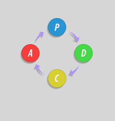 Pdca plan do check act method - deming cycle vector