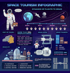 space tourism future travel infographic vector image