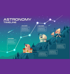 Astronomy timeline concept vector