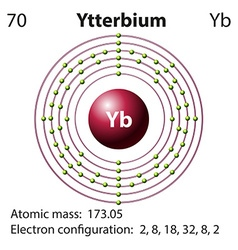 Diagram representation of the element Yetterbium vector image