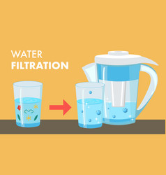 Water filtration cartoon web banner with text vector