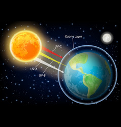 uv radiation diagram realistic vector image