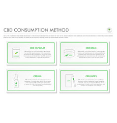 Cbd consumption method horizontal business vector