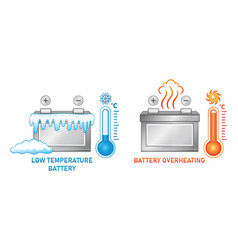 low temperature and overheating battery icon set vector image