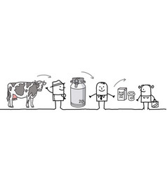 Cartoon characters - milk production chain vector