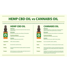 Hemp cbd oil vs cannabis oil horizontal vector