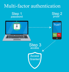 multi-factor authentication design vector image