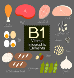 Vitamin b1 infographic element vector