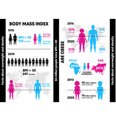 Infographics obesity and excess weight gradient vector