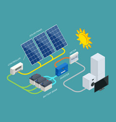Isometric solar panel cell system with hybrid vector